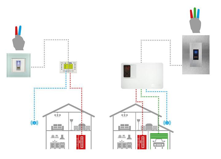 Ekey Home - Sist. autónomo 1 escaner