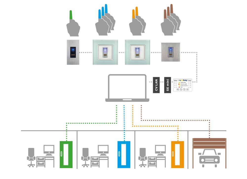 Ekey Net - Sistema en red