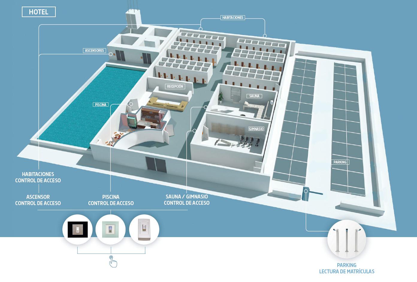 Diagrama de hotel con visualización de la implantación de un control de accesos